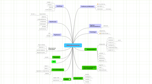 Mind Map: Biblioteksorientering