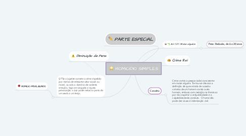 Mind Map: HOMICIDIO SIMPLES