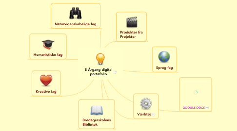 Mind Map: 8 Årgang digital portefolio