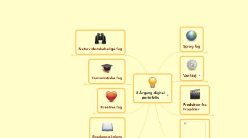 Mind Map: 8 Årgang digitalportefolio