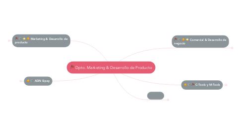 Mind Map: Dpto. Marketing & Desarrollo de Producto