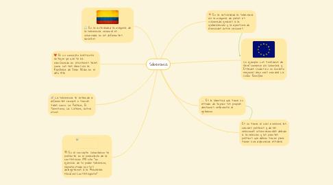 Mind Map: Soberanía