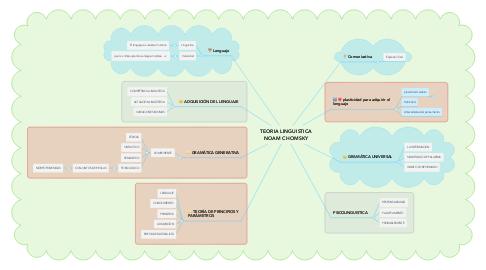 Mind Map: TEORIA LINGUISTICA NOAM CHOMSKY