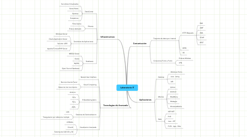Mind Map: Laboratorio IT