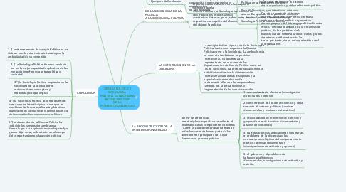 Mind Map: CIENCIA POLITICA Y SOCIOLOGIA POLITICA: LA NECESARIA RECONSTRUCCION DE LA INTERDISCIPLINARIEDAD