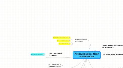 Mind Map: EVOLUCION DE LA TEORIA ADMINISTRATIVA