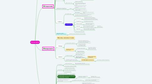 Mind Map: Hermenéutica