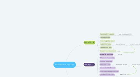 Mind Map: Paradigmas sociales
