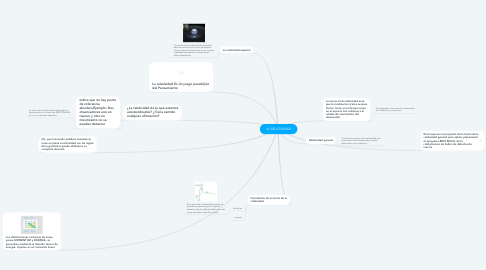 Mind Map: LA RELATIVIDAD