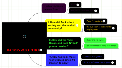 Mind Map: The History Of Rock N' Roll
