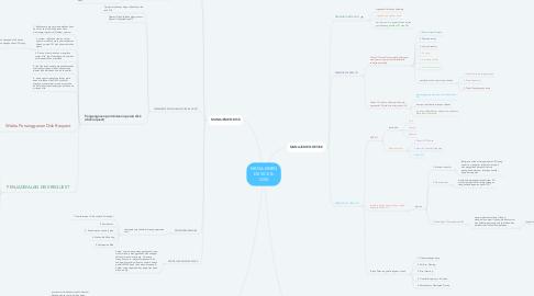 Mind Map: MANAJEMEN DEVICE & DISK