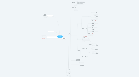 Mind Map: text filter