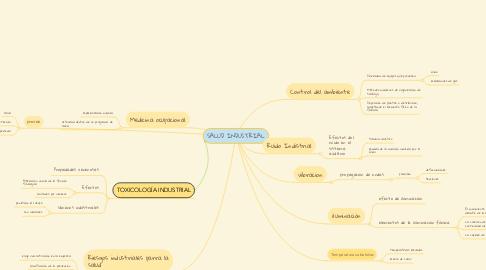Mind Map: SALUD INDUSTRIAL