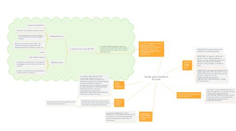 Mind Map: TEORIE del MUTAMENTO SOCIALE