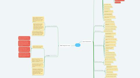 Mind Map: Autism
