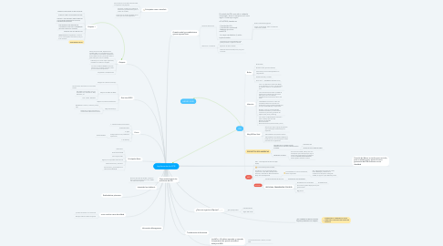 Mind Map: Implementación ECB