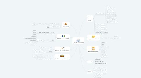 Mind Map: Conceptos mapa mental,