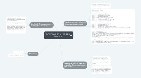 Mind Map: CLASIFICACIÓN Y TIPOS DE DERECHOS