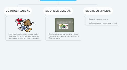 Mind Map: CLASIFICACION DE LOS ALIMENTOS