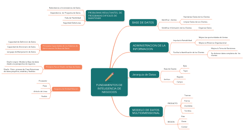 Mind Map: FUNDAMENTOS DE INTELIGENCIA DE NEGOCIOS