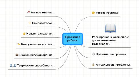 Mind Map: Проектная работа.