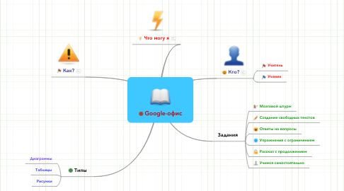 Mind Map: Google-офис
