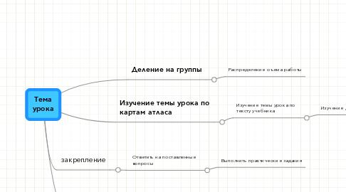 Mind Map: Тема урока
