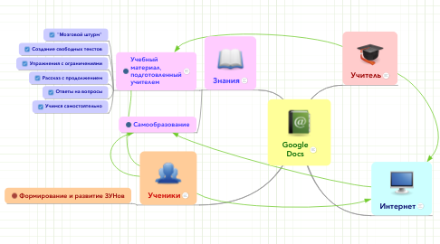 Mind Map: Google Docs
