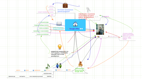 Mind Map: Google office