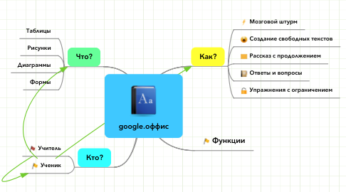 Mind Map: google.оффис