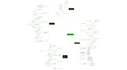Mind Map: Standard of Review