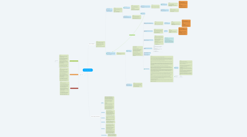Mind Map: How to call a merchant Click to enable scrolling