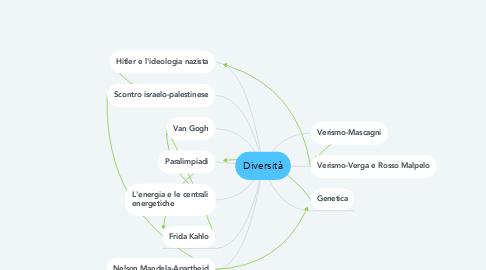 Mind Map: Diversità