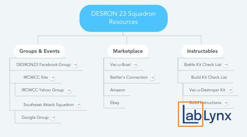 Mind Map: DESRON 23 Squadron Resources