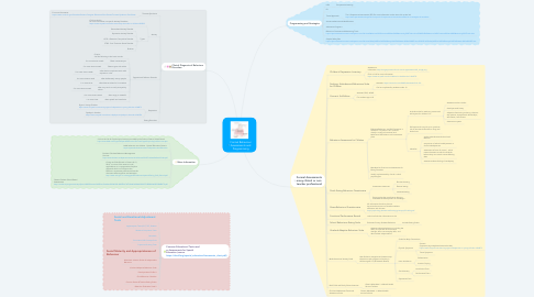Mind Map: Formal Behaviour Assessments and Programming