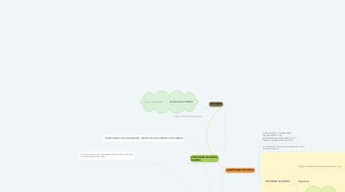 Mind Map: TRADIÇÃO MODERNA (SÉC. XVII)