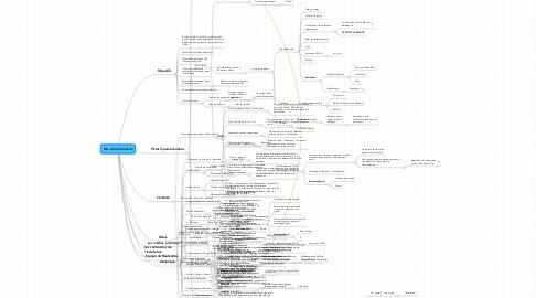 Mind Map: Mur de la Créativité