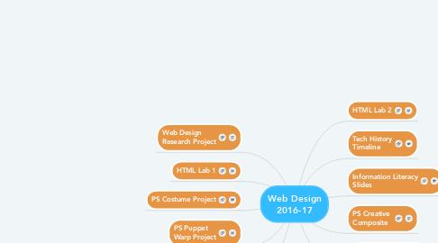 Mind Map: Web Design 2016-17