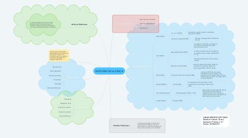 Mind Map: HISTORIA DE LA FISICA