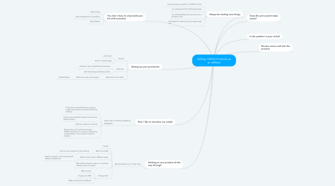 Mind Map: Selling JVZOO Products as an affiliate