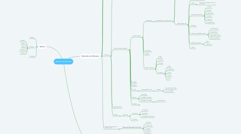 Mind Map: Análise de Assunto