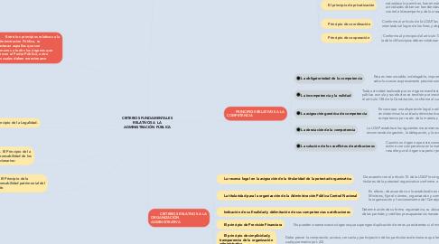 Mind Map: CRITERIOS FUNDAMENTALES RELATIVOS A LA ADMINISTRACIÓN PÚBLICA