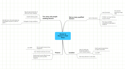 Mind Map: Access to Doctors in East Timor