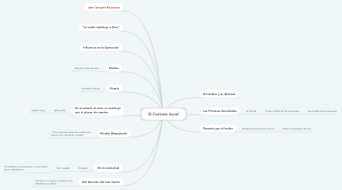 Mind Map: El Contrato Social