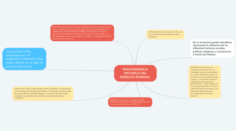 Mind Map: TRASCENDENCIA HISTORICA DEL DERECHO ROMANO.
