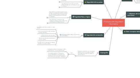 Mind Map: Principios de Seguridad Informática