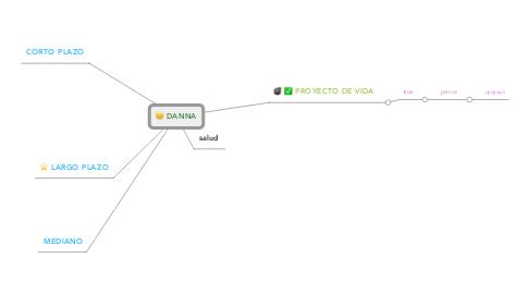 Mind Map: DANNA