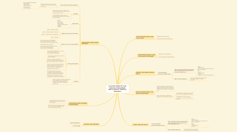 Mind Map: CUSTOM WEBSITE FOR  SERVICE PROVIDERS  AND CLIENTS (SERVICE  SEEKERS)