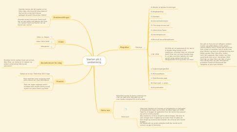 Mind Map: Starten på 2. verdenskrig