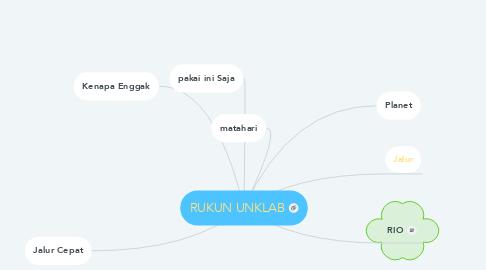 Mind Map: Tata Surya